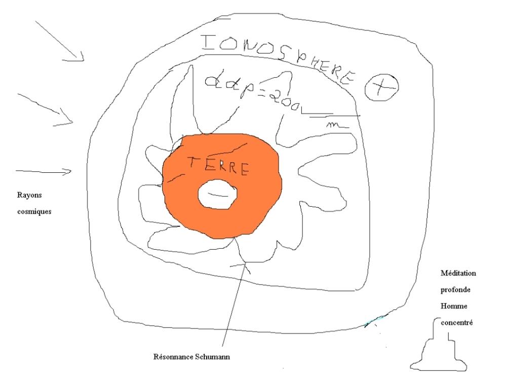 Tesla, Resonances de schumann, Terre, ionosphère ... méditation (2/4)