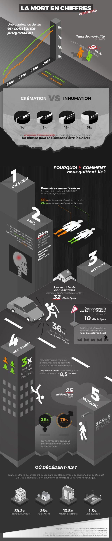 infographie-statistique-mort